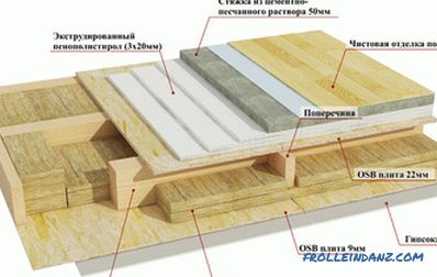 The structure of the wooden floor: features of floors