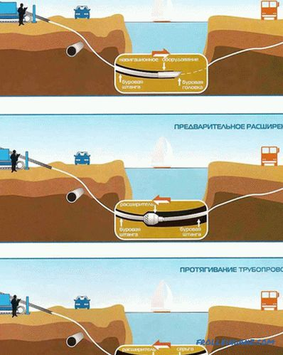 Trenchless do-it-yourself pipe laying