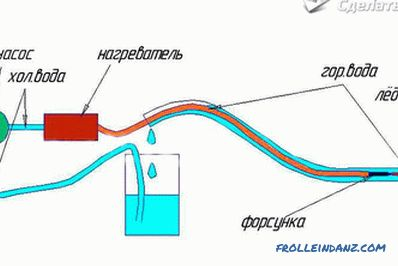 How to warm the frozen water supply - the technology of warming the frozen water supply
