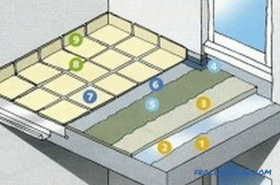 How to make a floor on the balcony (photo and video)