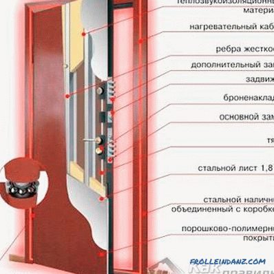 How to choose the front door to the apartment, to a private house