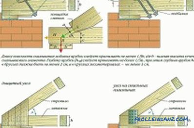 Rafter Roof System: Components