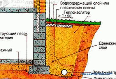 Do-it-yourself site drainage - drainage of sites + schemes