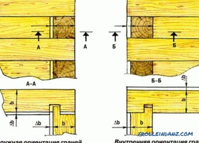 How to build a house out of timber: the foundation, walls, insulation