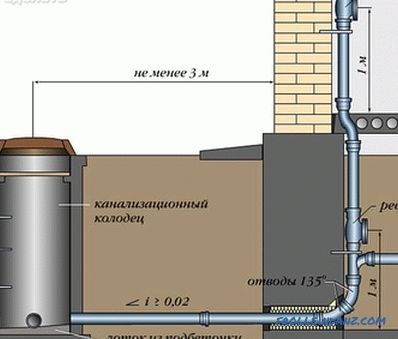 Ventilation sewage in a private house + photo