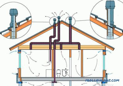 Natural ventilation of the house (buildings)