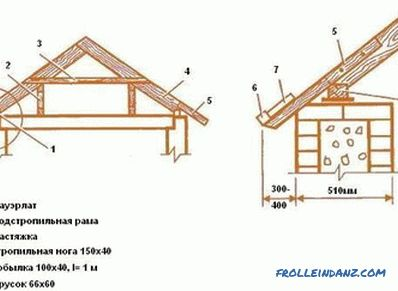 How to put rafters on the roof: a few tips