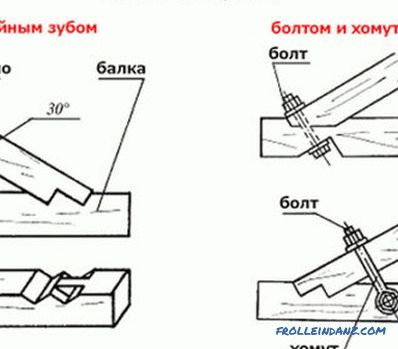 Mansard roof rafters: step by step instructions