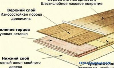 Installation of flooring: tools, materials, process