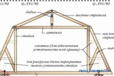 Installation of rafter system: step-by-step instruction of the roof