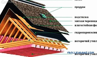 Roofing Pie Device - What Does a Roofing Pie Consist of?
