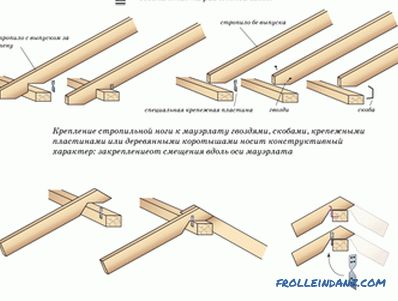 Bearing rafters on the mauerlat: construction mounting technology