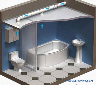 Forced ventilation in the bathroom - install exhaust fan in the bathroom