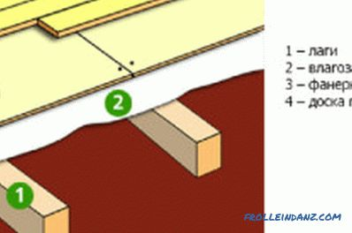 Screed flooring on wooden lags: the subtleties of installation