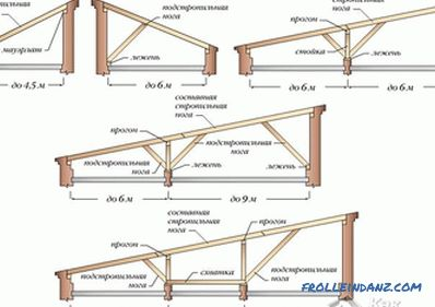 Do-it-yourself garage building - overview of work stages