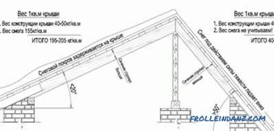 Roof slope - what it depends on and how to calculate