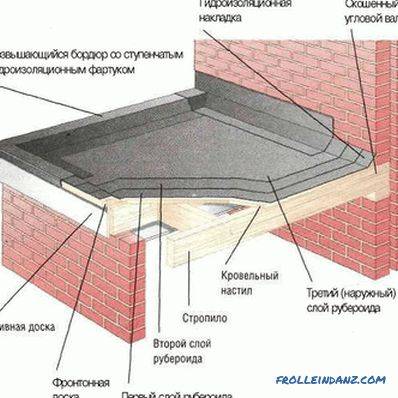 The roof of the garage with their own hands - how to make odnopatnuyu, gable