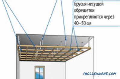 Installation of drywall on a wooden frame: the nuances