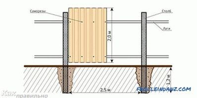 How to make a fence from the profiled sheet (profiled sheet)