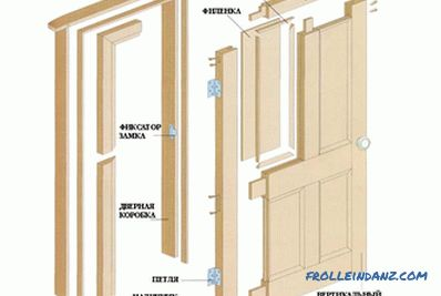 Installation of wooden doors: the rules for installation