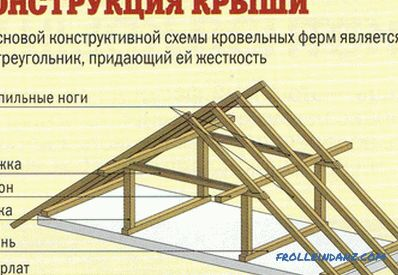 How to put the rafters on the house with your own hands? (video)