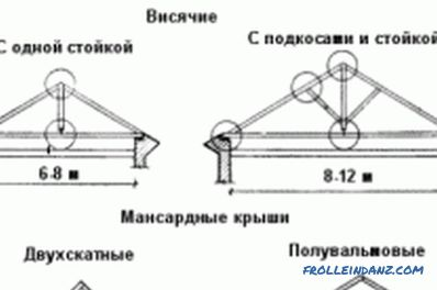 Do-it-yourself building truss system - step by step instructions