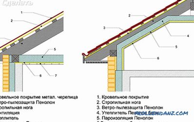 Roof of the bath with their own hands - odnoskatnaya, gable (+ photos, drawings)