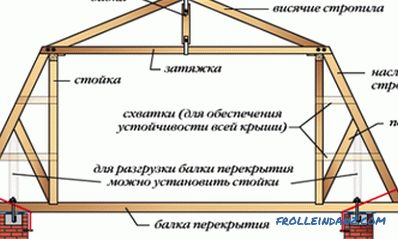 Calculation of rafters and trusses for hip and gable roofs