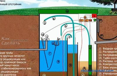 Septic Yunilos Astra - overview of the characteristics of the septic tank
