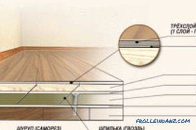 How to level the floor under the laminate with their own hands (photos and videos)