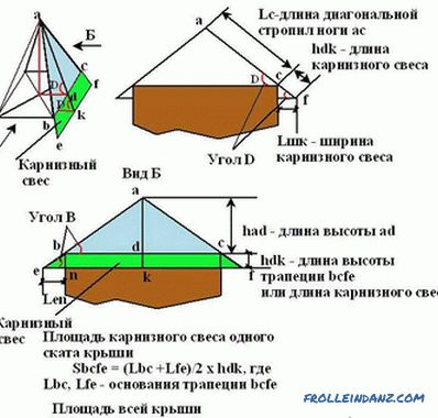 Hip roof do it yourself - how to make + photos, drawings