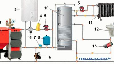The heating system of a country house solid fuel boiler. Binding schemes of solid fuel heating boiler
