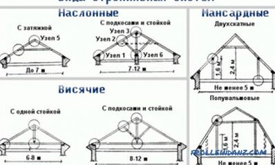 Calculation of the roof system dual roof: general principles