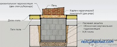 How to fold the fireplace itself out of bricks