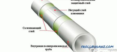 How to connect polypropylene pipes with metal, polyethylene, steel