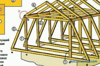 Wooden frame of the house do it yourself: features of construction