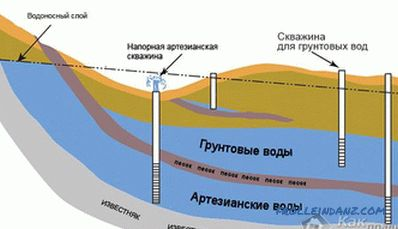How to determine the level of groundwater in the area