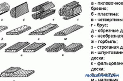 Characteristics of lumber and their classification