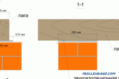 Calculation of lag for the floor: material, parameters, installation