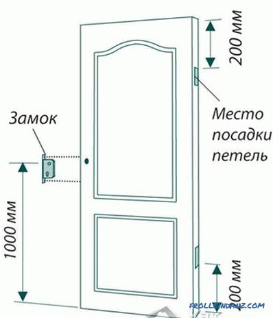 How to install the door with your own hands