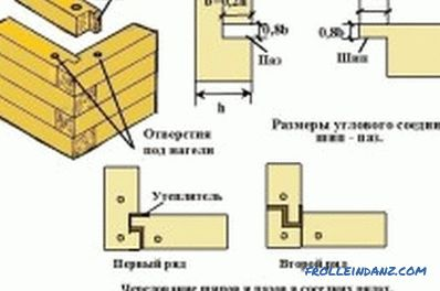 Connection of timber: basic principles and provisions