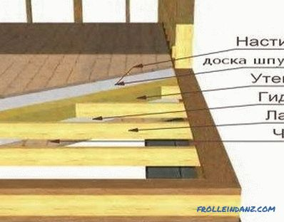 Fastening rafters to floor beams in different ways (photo)