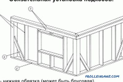 Build a house from a timber by yourself: instructions