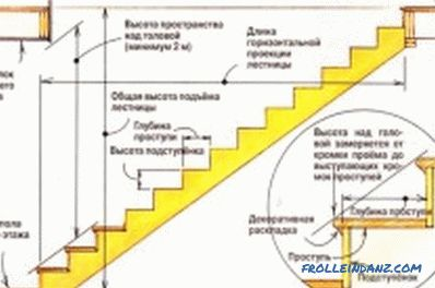 How to build a staircase with your own hands: calculations (photo)