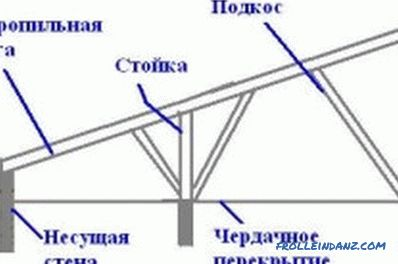 Types of truss system: features, structural elements