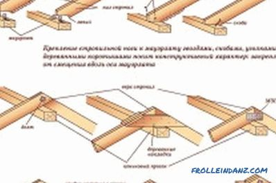Fastening rafters to the frame: technology, features