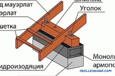 The connection of rafters with power plate in the manufacture of the roof