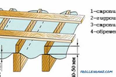 How far apart are the rafters and how to install them correctly (video)