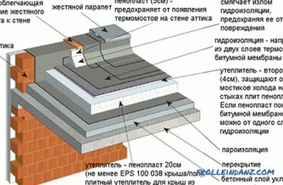 The device of a flat roof, the structure of the roofing pie schemes and photos