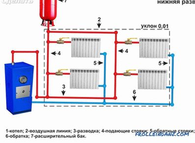 Water heating of a private house - autonomous heating systems (+ schemes)